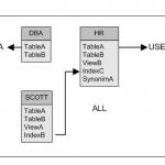 Apa itu Data Base Administrator (DBA) – Contoh dan Pengertiannya